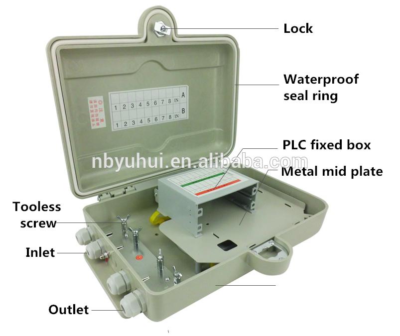16 Core PLC boks
